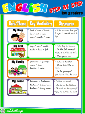#1st graders - Units / Themes / Vocabulary / Structures (page 2)