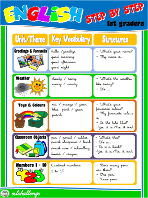 #1st Graders - Units / Themes / Vocabulary / Structures (page 1)